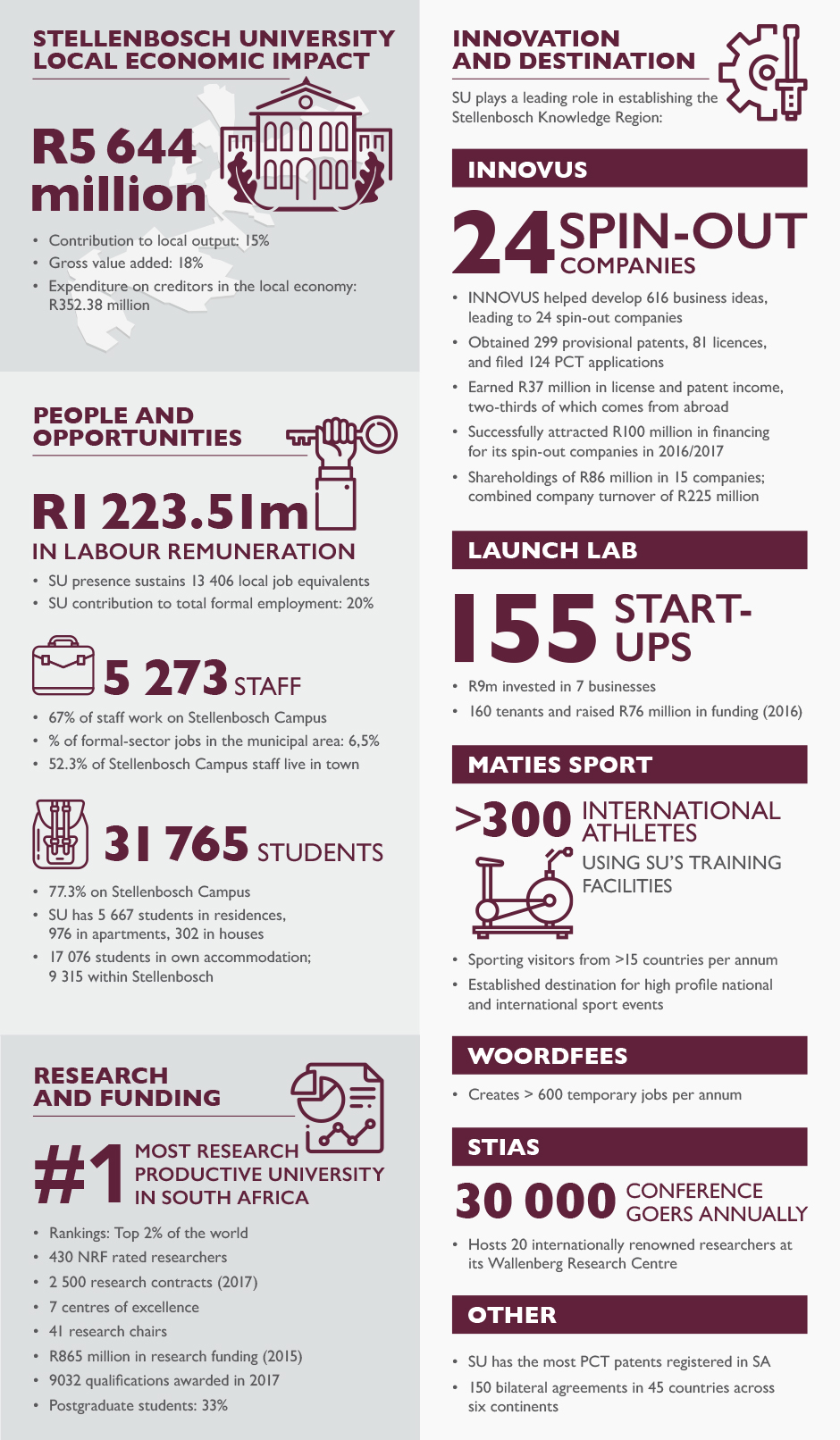 SU_Regional_Economic_Impact_infographic_detail.jpg