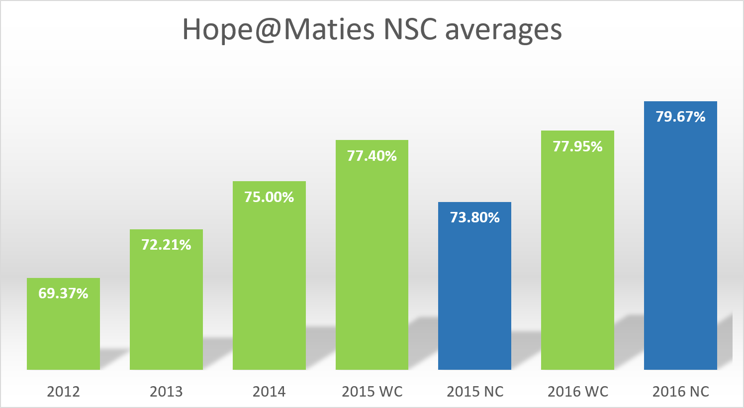Hope@Maties NSC averages.png
