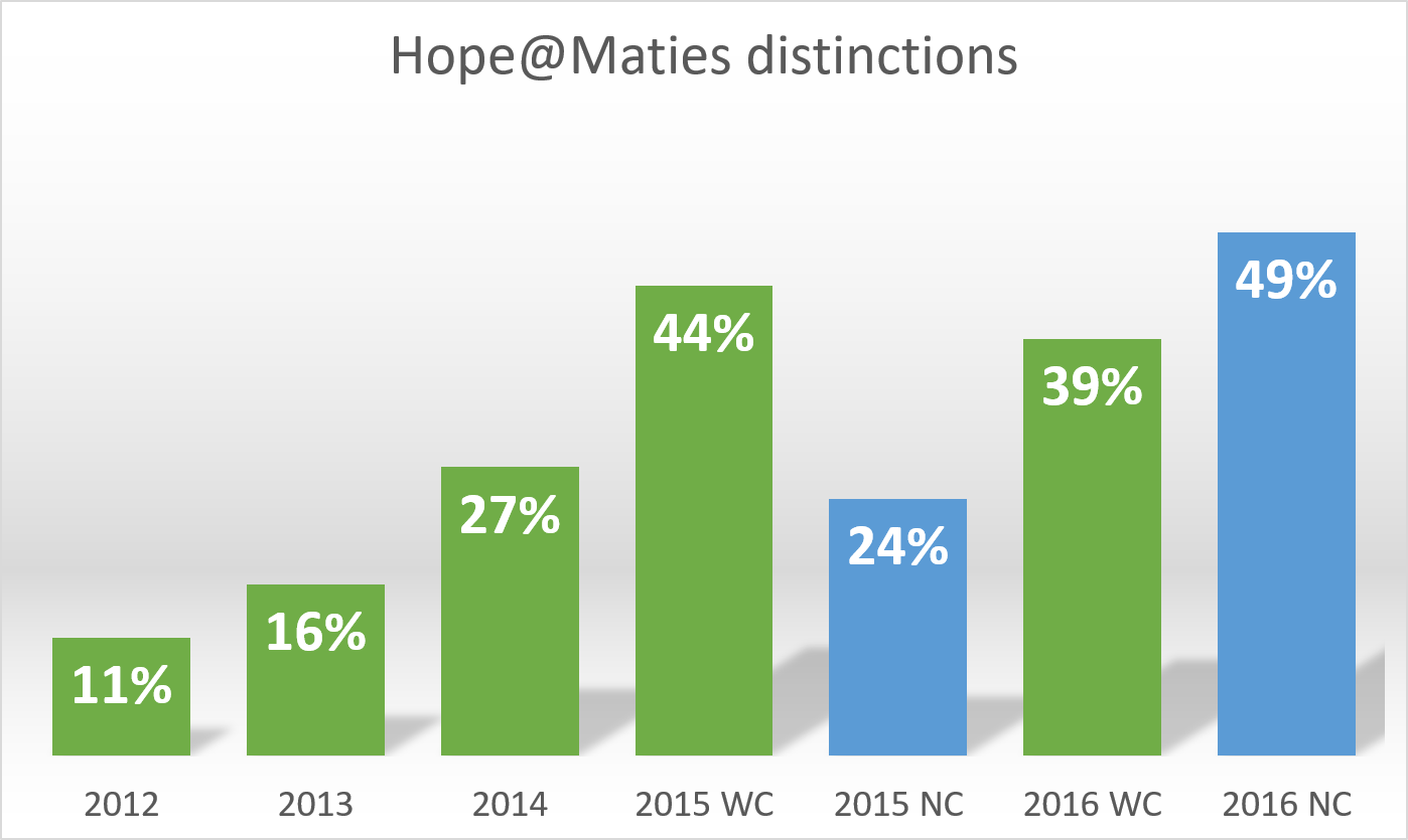 Hope@Maties overall distinctions.png