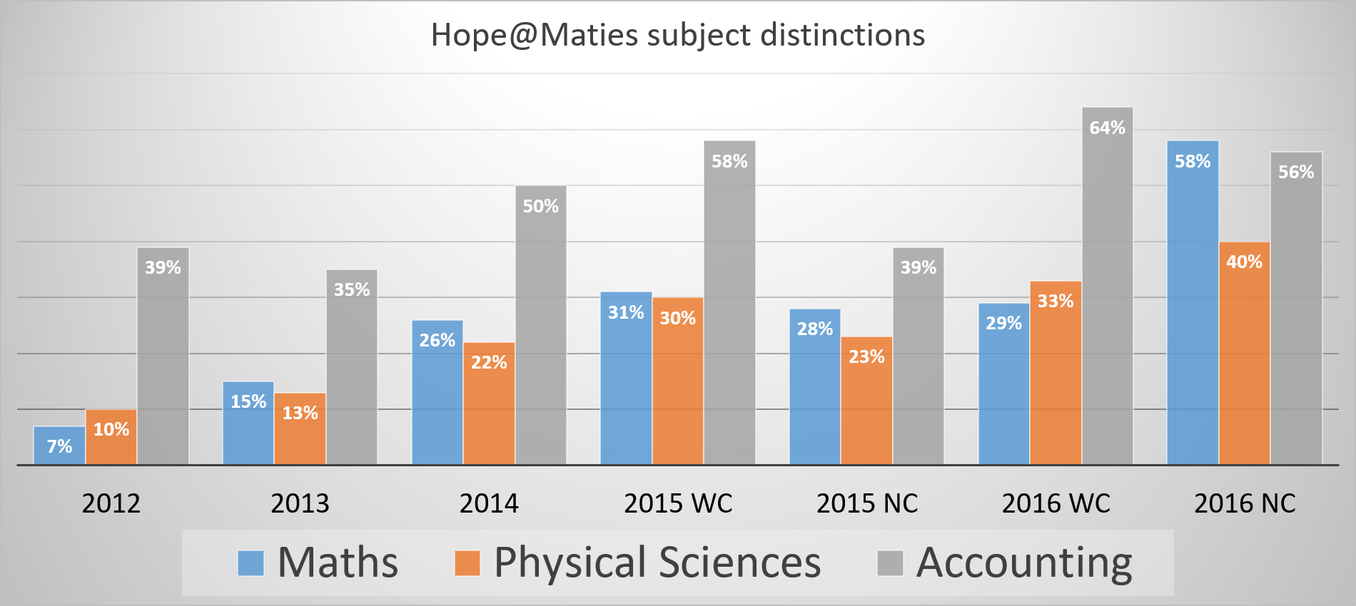 Hope@Maties subject distinctions.png
