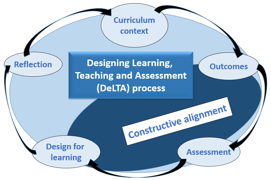 intro to teaching curriculum instructional design essay Teaching /learning methods:  a specific course and instructional goals that  standards and curriculum requirements bloom's taxonomy offers a guiding.