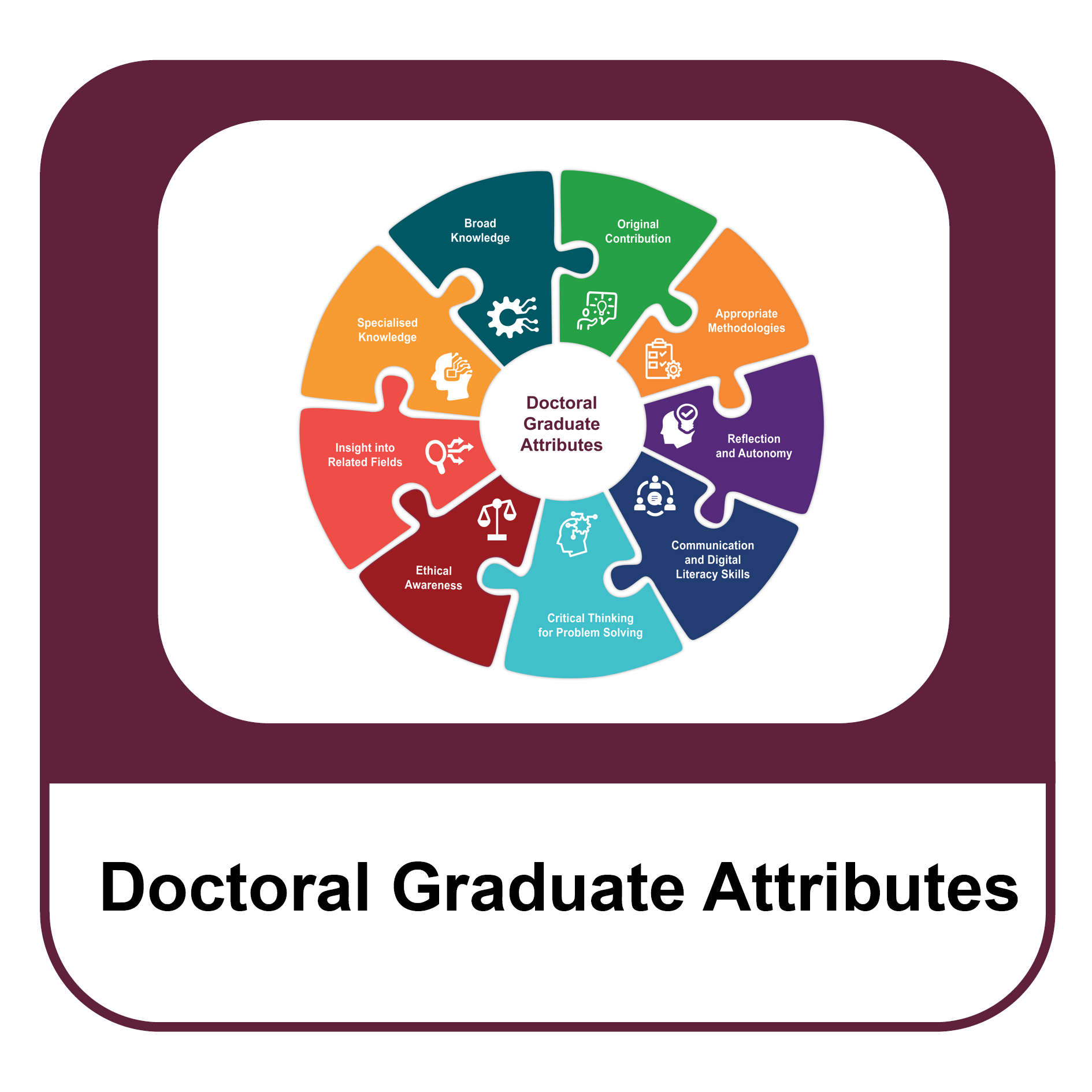 Doctoral graduate attributes icon resources.png