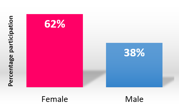 ExpoGraph_gender.png