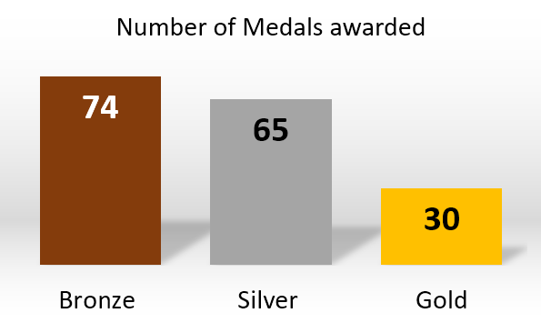 ExpoGraph_medals.png